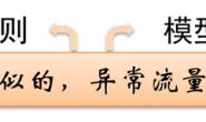 基于机器学习的Web异常检测